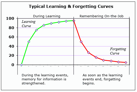 forgettingCurve
